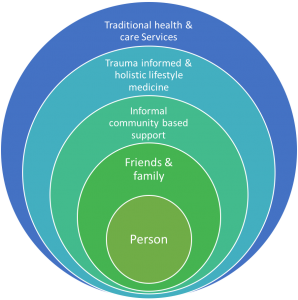 Person Centred Healing Approach